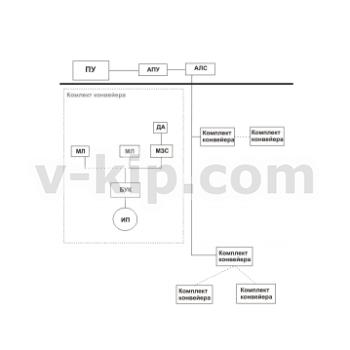 Система автоматизированного управления разветвленными конвейерными линиями (САУКЛ) фото 1